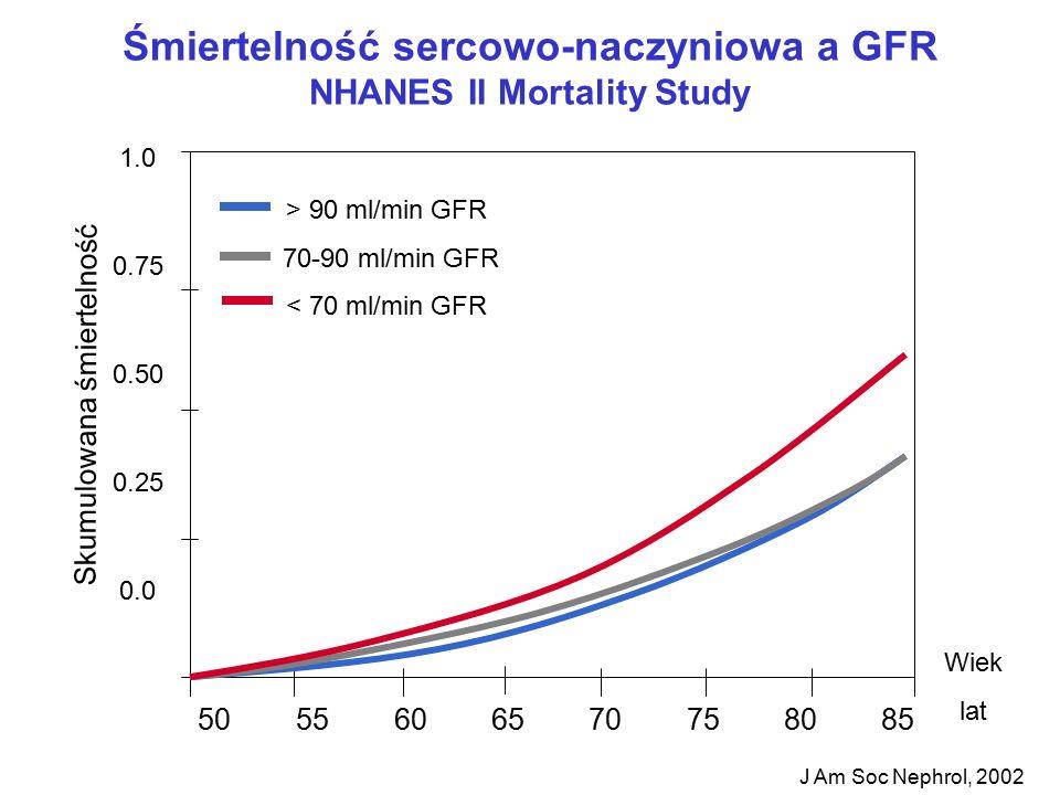 Śmiertelność sercowo-naczyniowa a GFR NHANES II Mortality Study J Am Soc Nephrol, 2002 1.0 0.75 0.50 0.25 0.0 50 55 60 65 70 75 80 85 Wiek lat Skumulowana śmiertelność > 90 ml/min GFR 70-90 ml/min GFR < 70 ml/min GFR