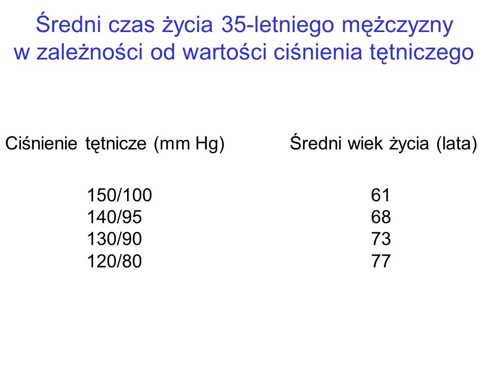 Średni czas życia 35-letniego mężczyzny w zależności od wartości ciśnienia tętniczego Ciśnienie tętnicze (mm Hg)Średni wiek życia (lata) 150/10061 140/9568 130/9073 120/8077