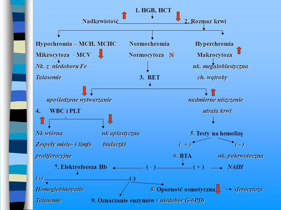1. HGB, HCT Nadkrwistość 2. Rozmaz krwi Nadkrwistość 2. Rozmaz krwi Hypochromia – MCH, MCHC Normochromia Hyperchromia Mikrocytoza - MCV Normocytoza N