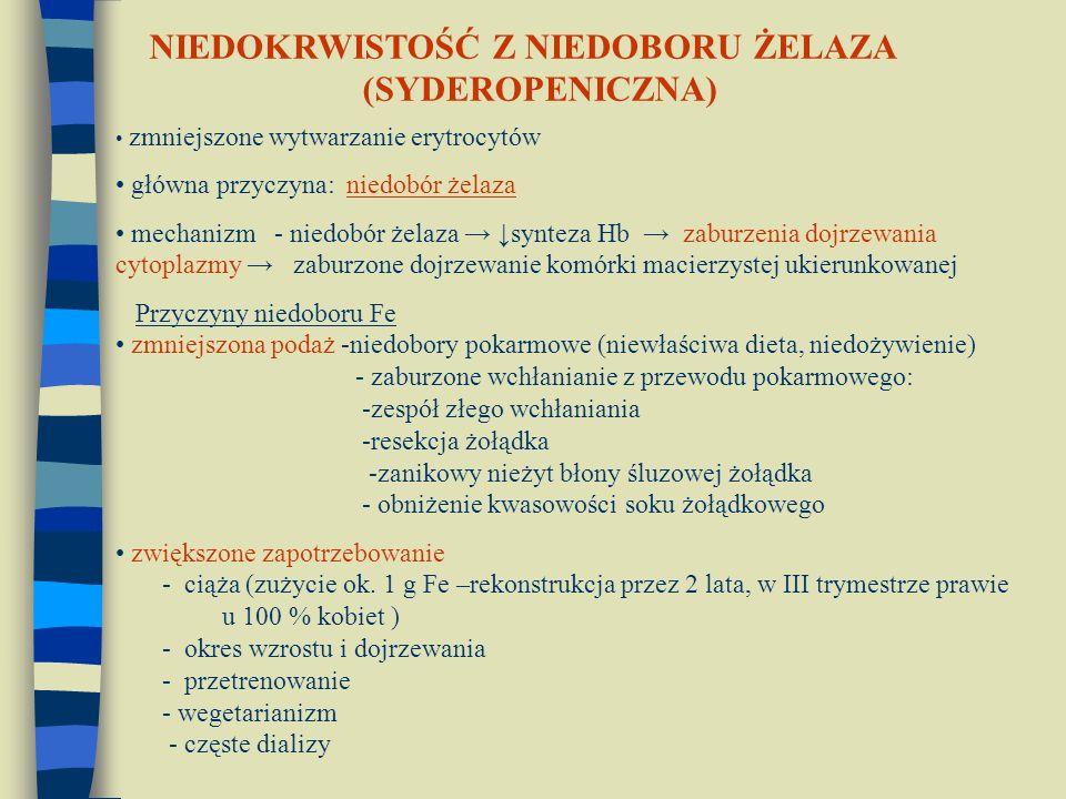 zmniejszone wytwarzanie erytrocytów główna przyczyna: niedobór żelaza mechanizm - niedobór żelaza → ↓synteza Hb → zaburzenia dojrzewania cytoplazmy → zaburzone dojrzewanie komórki macierzystej ukierunkowanej Przyczyny niedoboru Fe zmniejszona podaż -niedobory pokarmowe (niewłaściwa dieta, niedożywienie) - zaburzone wchłanianie z przewodu pokarmowego: -zespół złego wchłaniania -resekcja żołądka -zanikowy nieżyt błony śluzowej żołądka - obniżenie kwasowości soku żołądkowego zwiększone zapotrzebowanie - ciąża (zużycie ok.