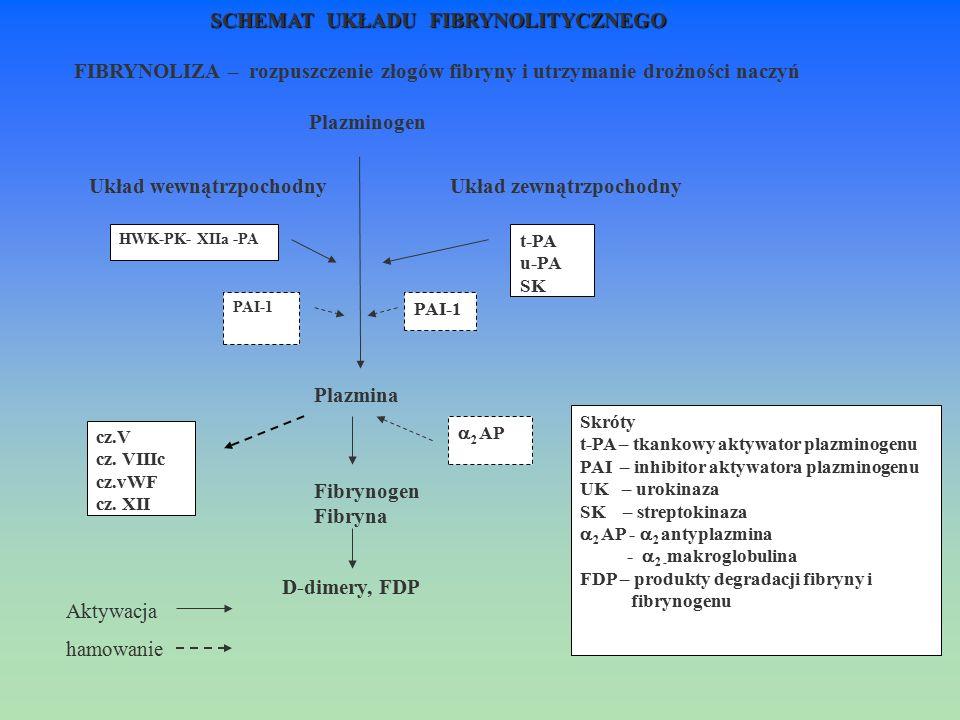 Skróty t-PA – tkankowy aktywator plazminogenu PAI – inhibitor aktywatora plazminogenu UK – urokinaza SK – streptokinaza  2 AP -  2 antyplazmina - 