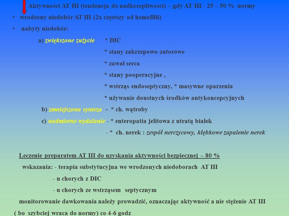 Aktywności AT III (tendencja do nadkrzepliwości) – gdy AT III - 25 – 50 % normy wrodzony niedobór AT III (2x częstszy od hemofilii) nabyty niedobór: a