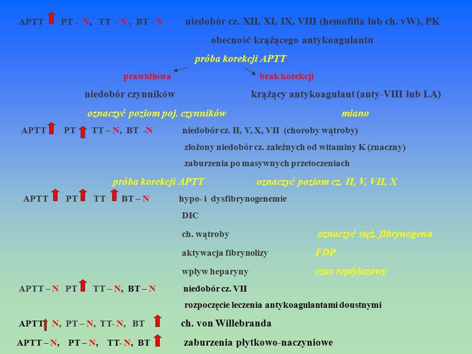 APTT PT - N, TT - N, BT - N niedobór cz. XII, XI, IX, VIII (hemofilia lub ch. vW), PK obecność krążącego antykoagulantu próba korekcji APTT prawidłowa