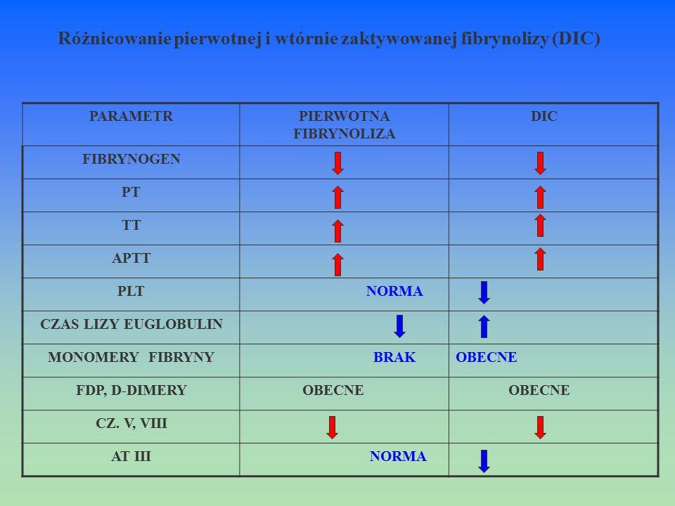 Różnicowanie pierwotnej i wtórnie zaktywowanej fibrynolizy (DIC) PARAMETRPIERWOTNA FIBRYNOLIZA DIC FIBRYNOGEN PT TT APTT PLT NORMA CZAS LIZY EUGLOBULI