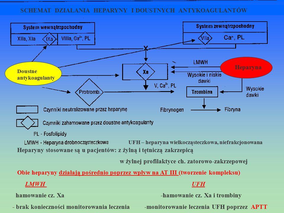 Doustne antykoagulanty Heparyna UFH – heparyna wielkocząsteczkowa, niefrakcjonowana SCHEMAT DZIAŁANIA HEPARYNY I DOUSTNYCH ANTYKOAGULANTÓW Heparyny st