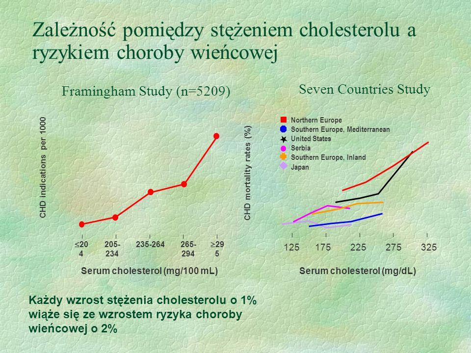 CHD indications per 1000 Każdy wzrost stężenia cholesterolu o 1% wiąże się ze wzrostem ryzyka choroby wieńcowej o 2% Serum cholesterol (mg/100 mL) Fra