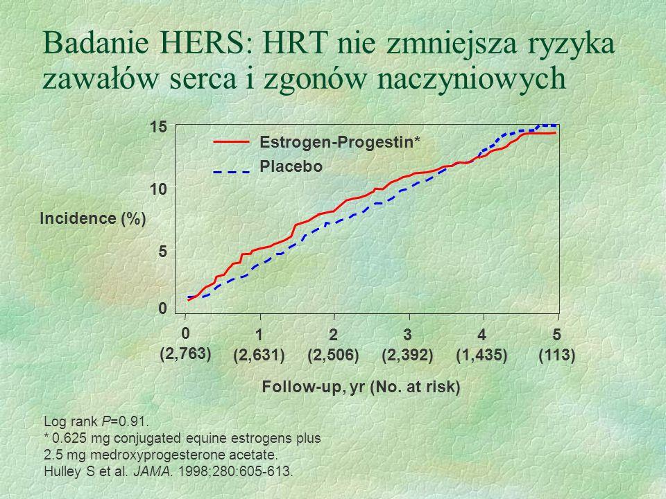Log rank P=0.91. *0.625 mg conjugated equine estrogens plus 2.5 mg medroxyprogesterone acetate. Hulley S et al. JAMA. 1998;280:605-613. Badanie HERS: