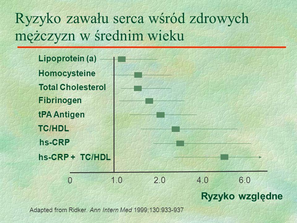 Ryzyko zawału serca wśród zdrowych mężczyzn w średnim wieku Lipoprotein (a) Homocysteine Fibrinogen tPA Antigen hs-CRP hs-CRP + TC/HDL Ryzyko względne