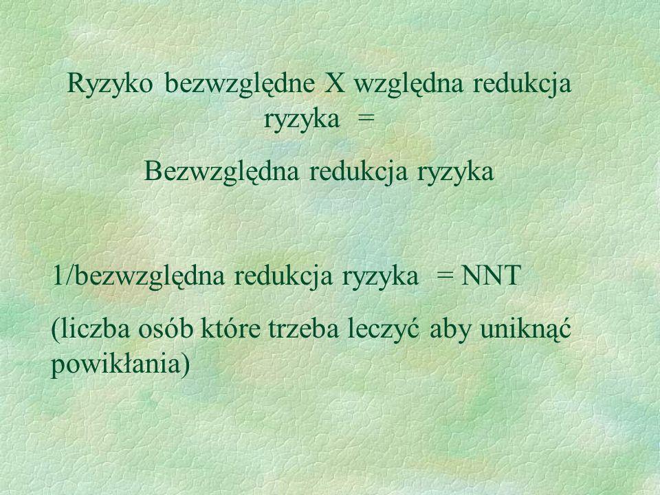 Ryzyko bezwzględne X względna redukcja ryzyka = Bezwzględna redukcja ryzyka 1/bezwzględna redukcja ryzyka = NNT (liczba osób które trzeba leczyć aby u