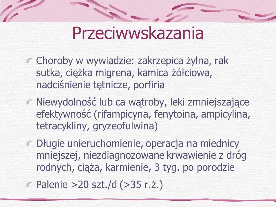 Przeciwwskazania Choroby w wywiadzie: zakrzepica żylna, rak sutka, ciężka migrena, kamica żółciowa, nadciśnienie tętnicze, porfiria Niewydolność lub c