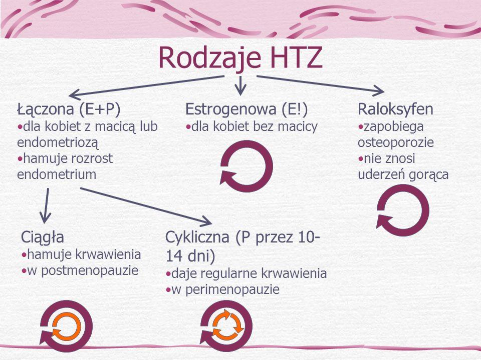 Rodzaje HTZ Łączona (E+P) dla kobiet z macicą lub endometriozą hamuje rozrost endometrium Estrogenowa (E!) dla kobiet bez macicy Ciągła hamuje krwawie