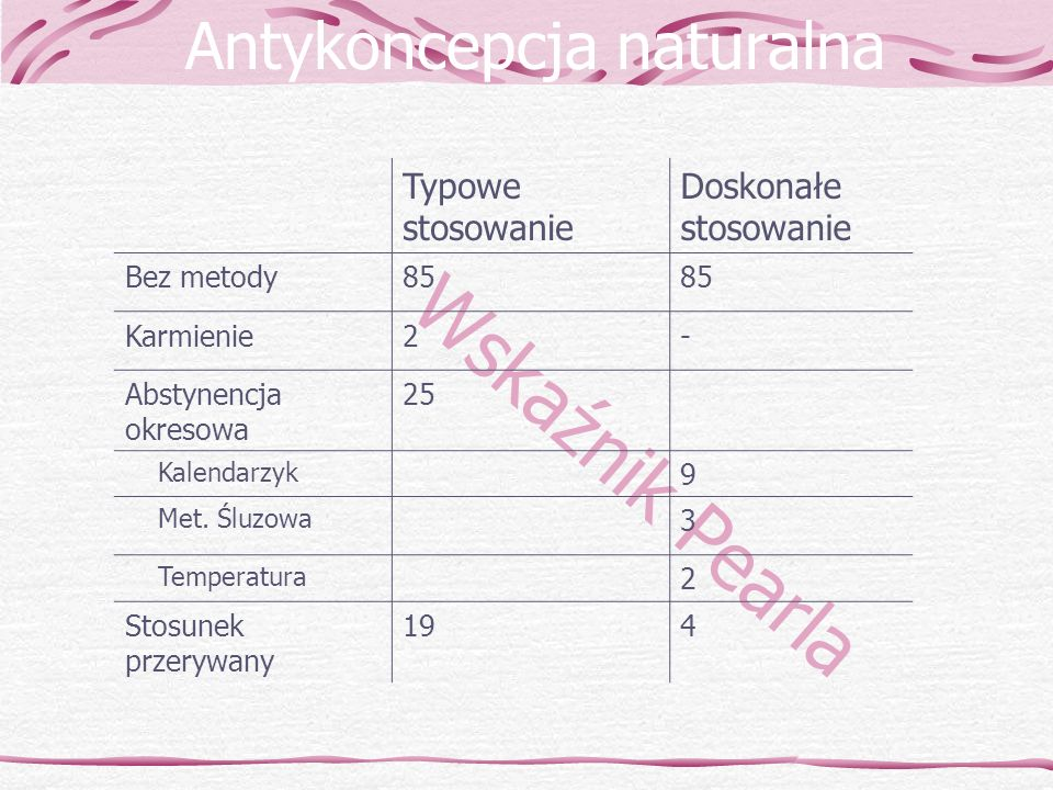 Wskaźnik Pearla Antykoncepcja naturalna Typowe stosowanie Doskonałe stosowanie Bez metody85 Karmienie2- Abstynencja okresowa 25 Kalendarzyk 9 Met. Ślu