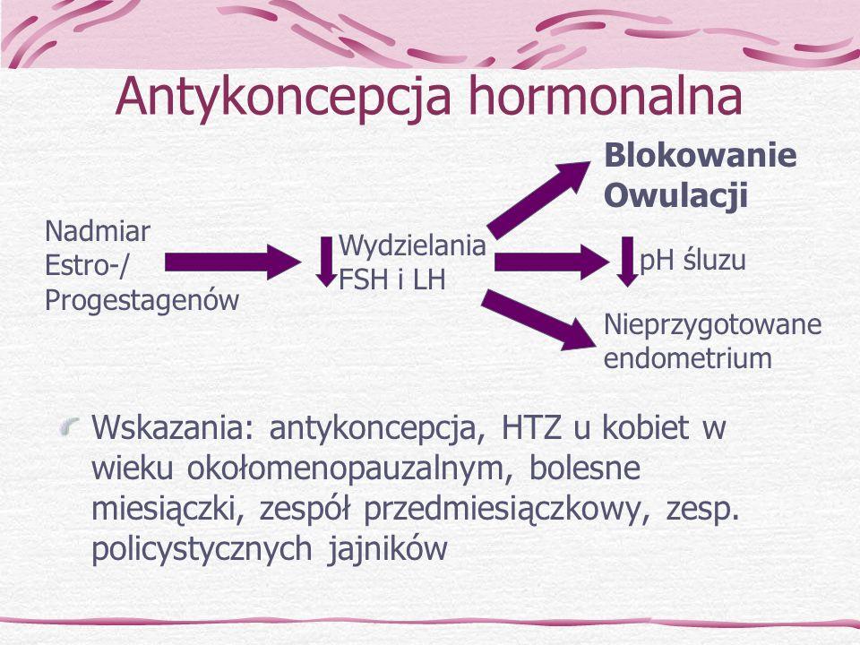 Antykoncepcja hormonalna Wskazania: antykoncepcja, HTZ u kobiet w wieku okołomenopauzalnym, bolesne miesiączki, zespół przedmiesiączkowy, zesp. policy
