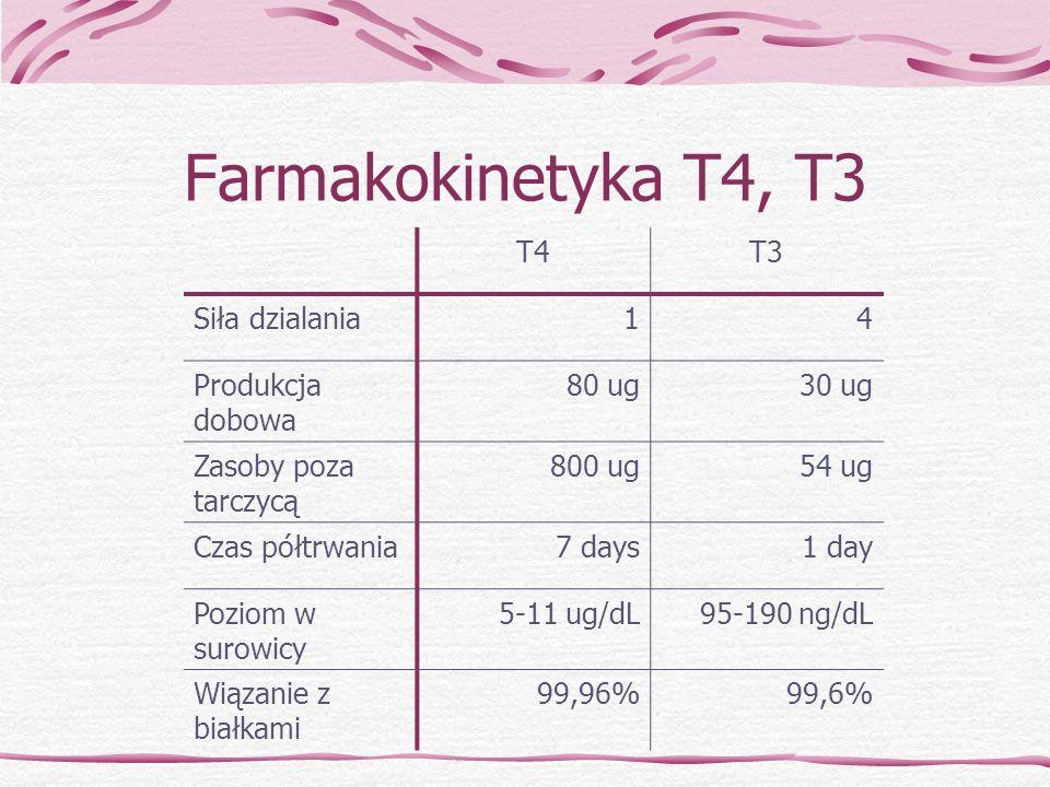 Farmakokinetyka T4, T3 T4T3 Siła dzialania14 Produkcja dobowa 80 ug30 ug Zasoby poza tarczycą 800 ug54 ug Czas półtrwania7 days1 day Poziom w surowicy