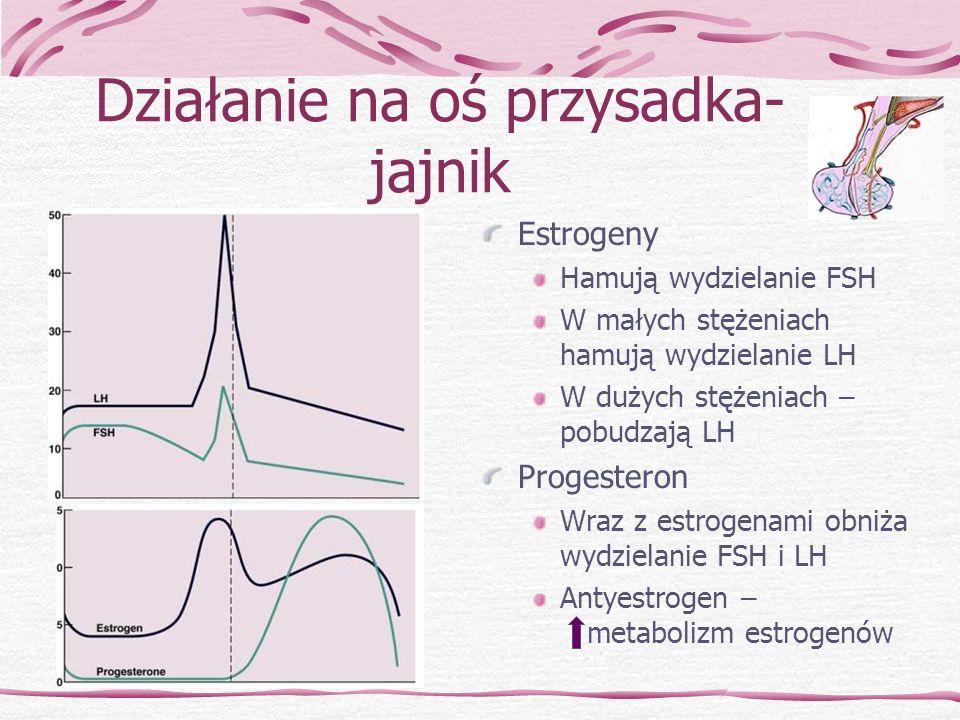 Działanie na oś przysadka- jajnik Estrogeny Hamują wydzielanie FSH W małych stężeniach hamują wydzielanie LH W dużych stężeniach – pobudzają LH Proges