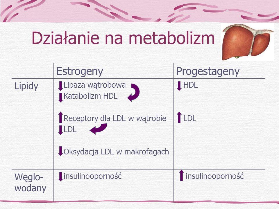 Działanie na metabolizm EstrogenyProgestageny Lipidy Lipaza wątrobowa Katabolizm HDL Receptory dla LDL w wątrobie LDL Oksydacja LDL w makrofagach HDL