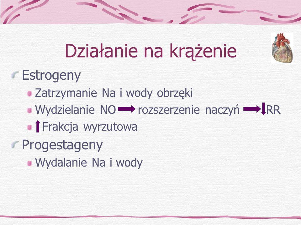 Działanie na krążenie Estrogeny Zatrzymanie Na i wody obrzęki Wydzielanie NO rozszerzenie naczyń RR Frakcja wyrzutowa Progestageny Wydalanie Na i wody