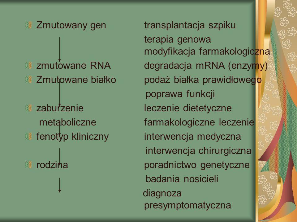 Zmutowany gentransplantacja szpiku terapia genowa modyfikacja farmakologiczna zmutowane RNAdegradacja mRNA (enzymy) Zmutowane białkopodaż białka prawidłowego poprawa funkcji zaburzenie leczenie dietetyczne metaboliczne farmakologiczne leczenie fenotyp klinicznyinterwencja medyczna interwencja chirurgiczna rodzinaporadnictwo genetyczne badania nosicieli diagnoza presymptomatyczna