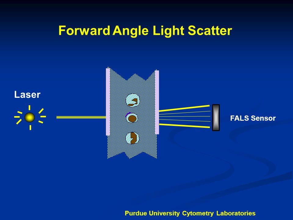 90 Degree Light Scatter FALS Sensor 90LS Sensor Laser Purdue University Cytometry Laboratories