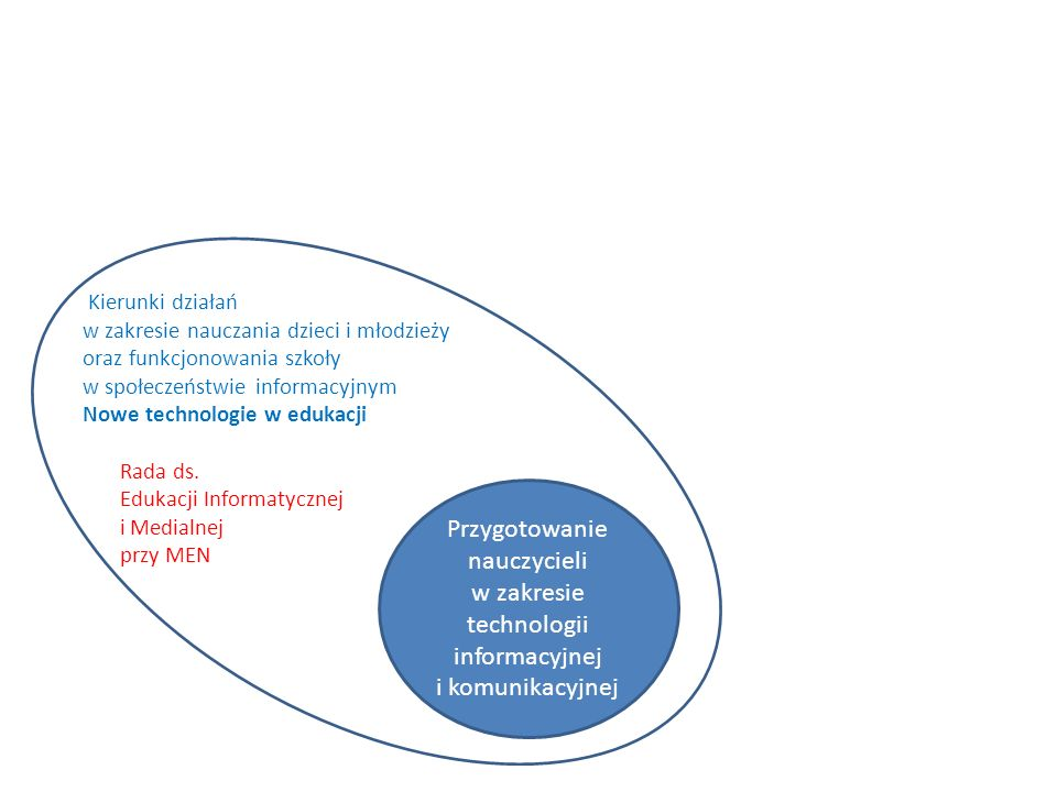 Przygotowanie nauczycieli w zakresie technologii informacyjnej i komunikacyjnej Ki Kierunki działań w zakresie nauczania dzieci i młodzieży oraz funkcjonowania szkoły w społeczeństwie informacyjnym Nowe technologie w edukacji Rada ds.