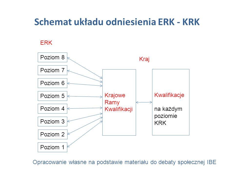 Schemat układu odniesienia ERK - KRK Poziom 8 ERK Poziom 7 Poziom 3 Poziom 1 Poziom 6 Poziom 5 Poziom 4 Poziom 2 Krajowe Ramy Kwalifikacji Kwalifikacje na każdym poziomie KRK Kraj Opracowanie własne na podstawie materiału do debaty społecznej IBE
