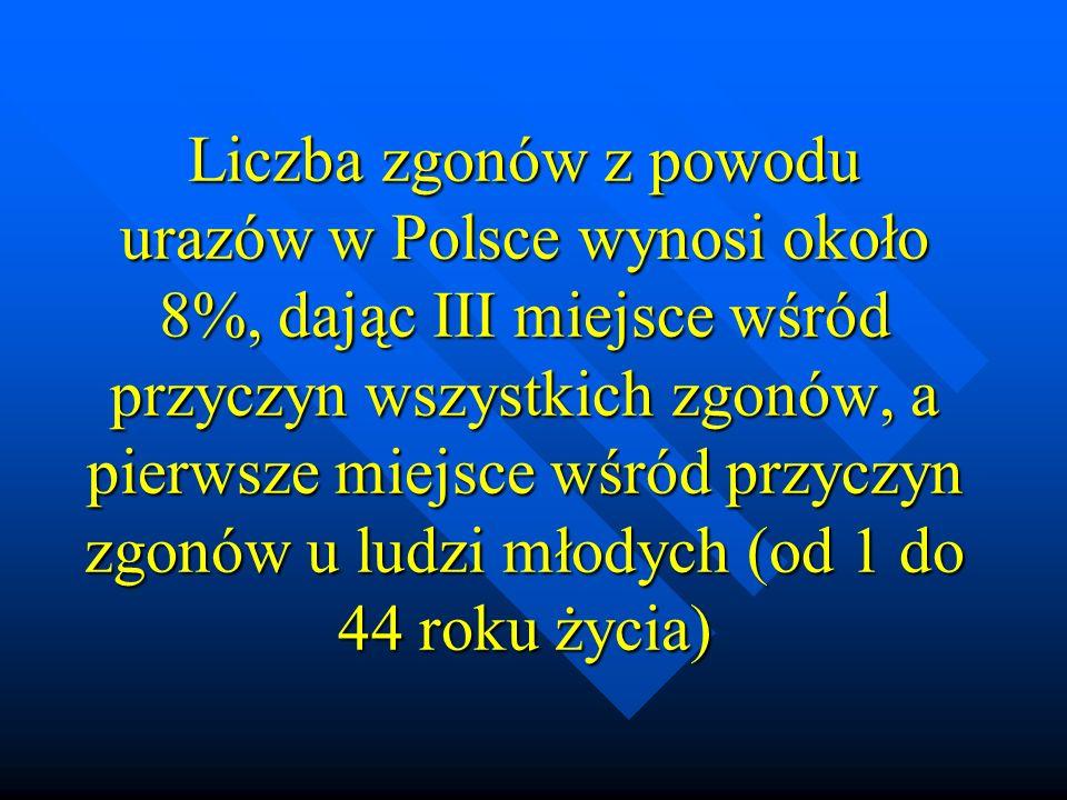 Liczba zgonów z powodu urazów w Polsce wynosi około 8%, dając III miejsce wśród przyczyn wszystkich zgonów, a pierwsze miejsce wśród przyczyn zgonów u
