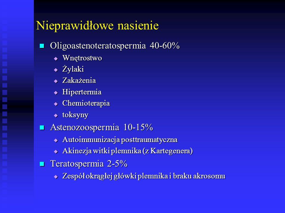 Nieprawidłowe nasienie Oligoastenoteratospermia 40-60% Oligoastenoteratospermia 40-60%  Wnętrostwo  Żylaki  Zakażenia  Hipertermia  Chemioterapia