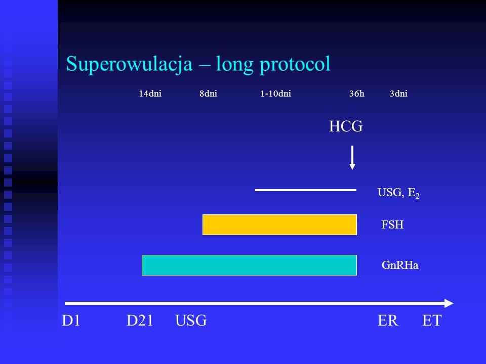 Superowulacja – long protocol D1D21USG HCG ER GnRHa FSH USG, E 2 14dni8dni1-10dni ET 36h3dni