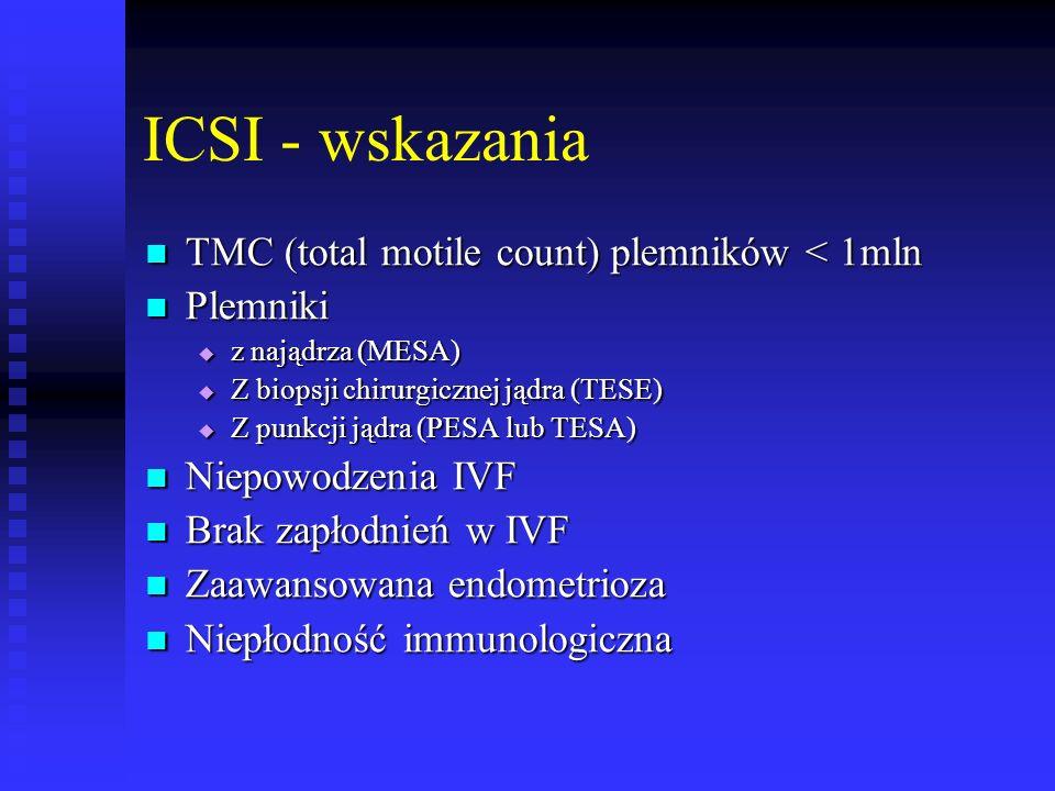 ICSI - wskazania TMC (total motile count) plemników < 1mln TMC (total motile count) plemników < 1mln Plemniki Plemniki  z najądrza (MESA)  Z biopsji