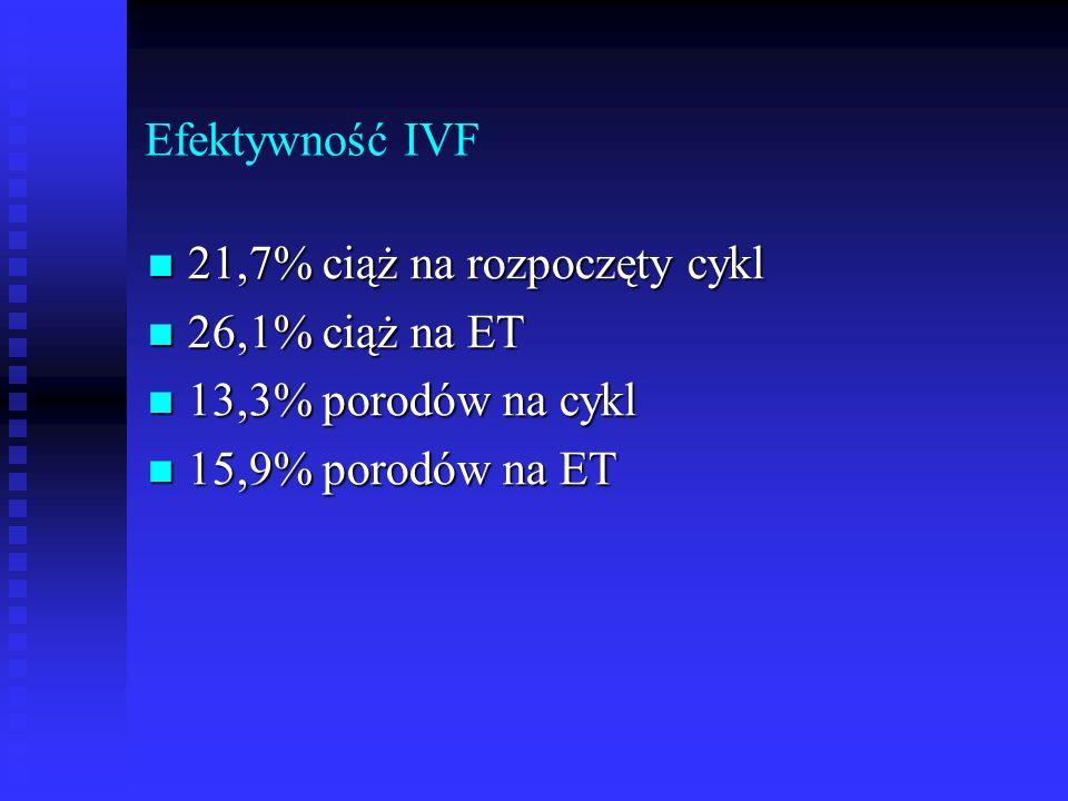 Efektywność IVF 21,7% ciąż na rozpoczęty cykl 21,7% ciąż na rozpoczęty cykl 26,1% ciąż na ET 26,1% ciąż na ET 13,3% porodów na cykl 13,3% porodów na c