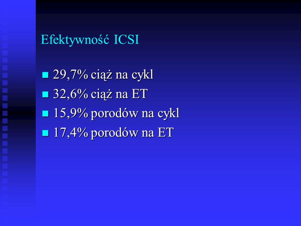 Efektywność ICSI 29,7% ciąż na cykl 29,7% ciąż na cykl 32,6% ciąż na ET 32,6% ciąż na ET 15,9% porodów na cykl 15,9% porodów na cykl 17,4% porodów na