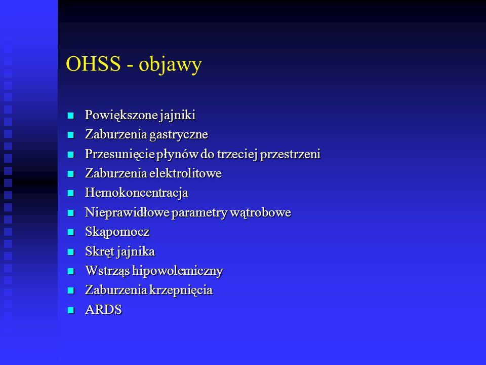 OHSS - objawy Powiększone jajniki Powiększone jajniki Zaburzenia gastryczne Zaburzenia gastryczne Przesunięcie płynów do trzeciej przestrzeni Przesuni