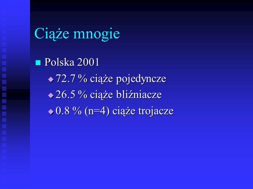 Ciąże mnogie Polska 2001 Polska 2001  72.7 % ciąże pojedyncze  26.5 % ciąże bliźniacze  0.8 % (n=4) ciąże trojacze