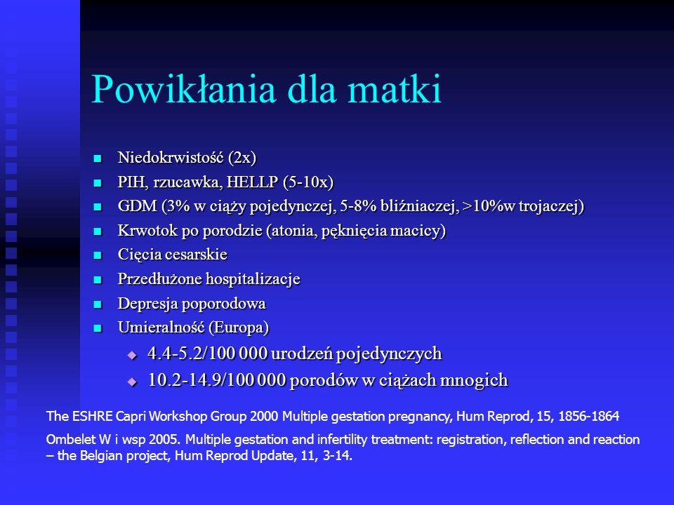Powikłania dla matki Niedokrwistość (2x) Niedokrwistość (2x) PIH, rzucawka, HELLP (5-10x) PIH, rzucawka, HELLP (5-10x) GDM (3% w ciąży pojedynczej, 5-