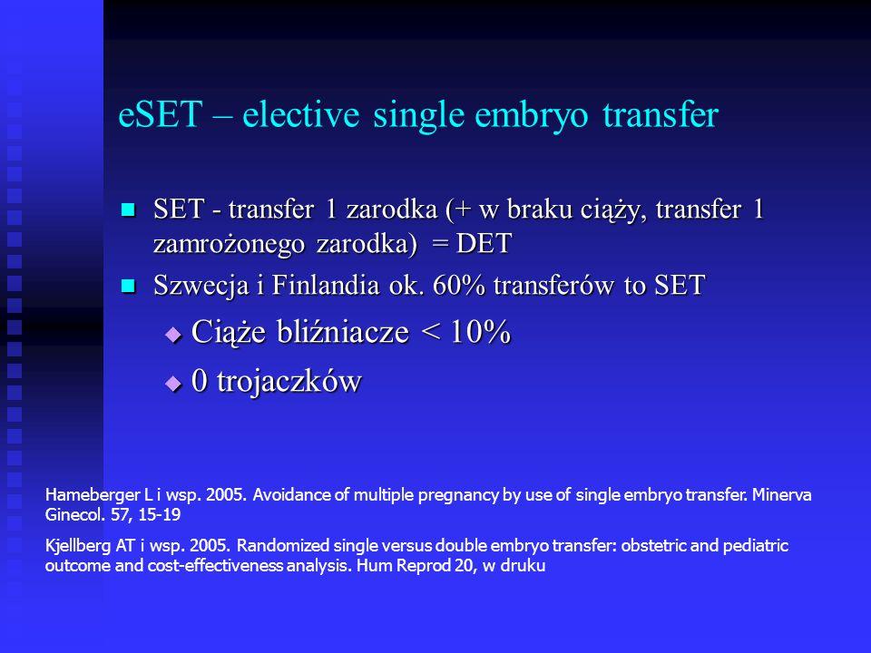 eSET – elective single embryo transfer SET - transfer 1 zarodka (+ w braku ciąży, transfer 1 zamrożonego zarodka) = DET SET - transfer 1 zarodka (+ w