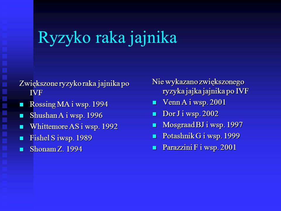 Ryzyko raka jajnika Zwiększone ryzyko raka jajnika po IVF Rossing MA i wsp. 1994 Rossing MA i wsp. 1994 Shushan A i wsp. 1996 Shushan A i wsp. 1996 Wh
