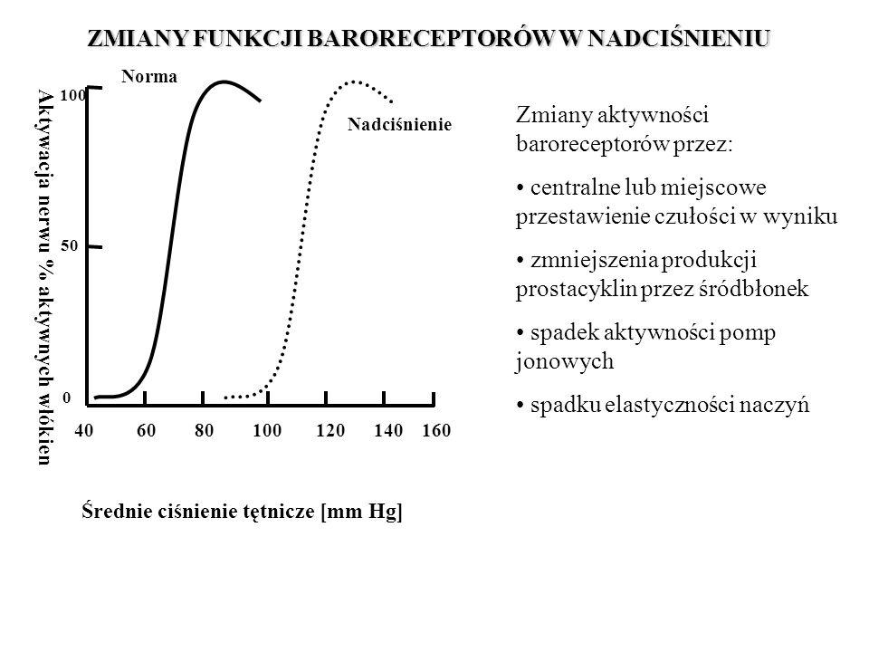 Zmiany aktywności baroreceptorów przez: centralne lub miejscowe przestawienie czułości w wyniku zmniejszenia produkcji prostacyklin przez śródbłonek spadek aktywności pomp jonowych spadku elastyczności naczyń Średnie ciśnienie tętnicze [mm Hg] Aktywacja nerwu % aktywnych włókien 40 60 80 100 120 140 160 100 50 0 Nadciśnienie Norma ZMIANY FUNKCJI BARORECEPTORÓW W NADCIŚNIENIU