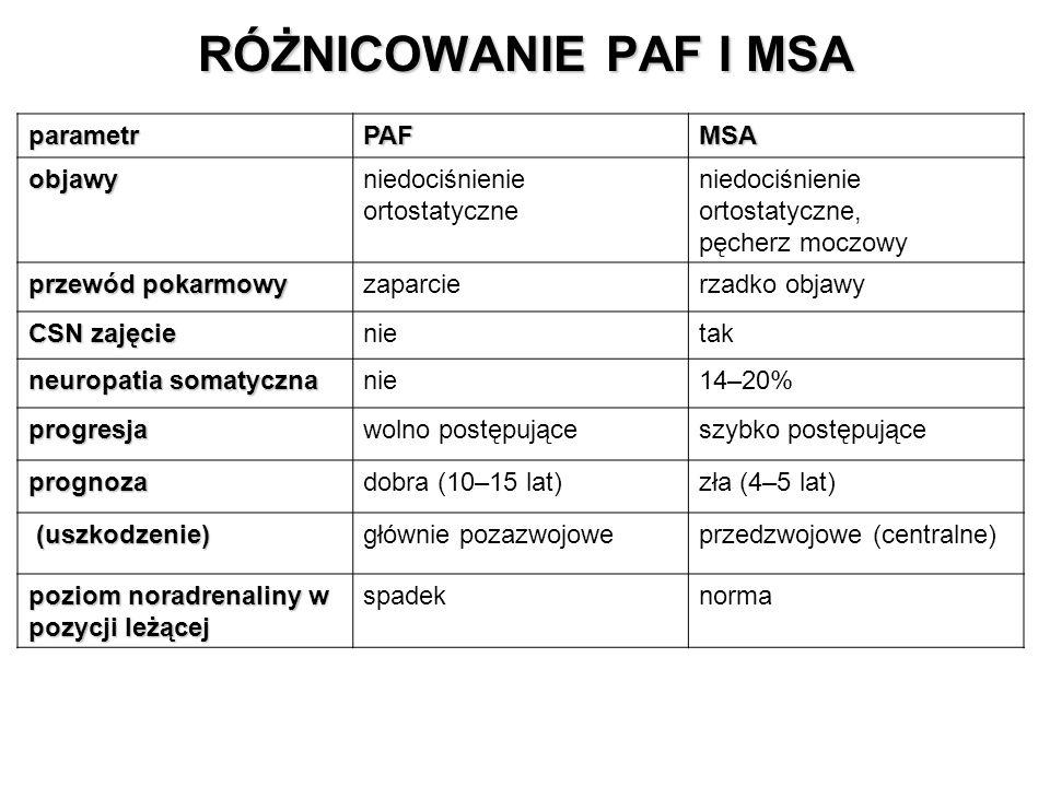 RÓŻNICOWANIE PAF I MSA parametrPAFMSA objawyniedociśnienie ortostatyczne niedociśnienie ortostatyczne, pęcherz moczowy przewód pokarmowy zaparcierzadko objawy CSN zajęcie nietak neuropatia somatyczna nie14–20% progresjawolno postępująceszybko postępujące prognozadobra (10–15 lat)zła (4–5 lat) (uszkodzenie) (uszkodzenie)głównie pozazwojoweprzedzwojowe (centralne) poziom noradrenaliny w pozycji leżącej spadeknorma