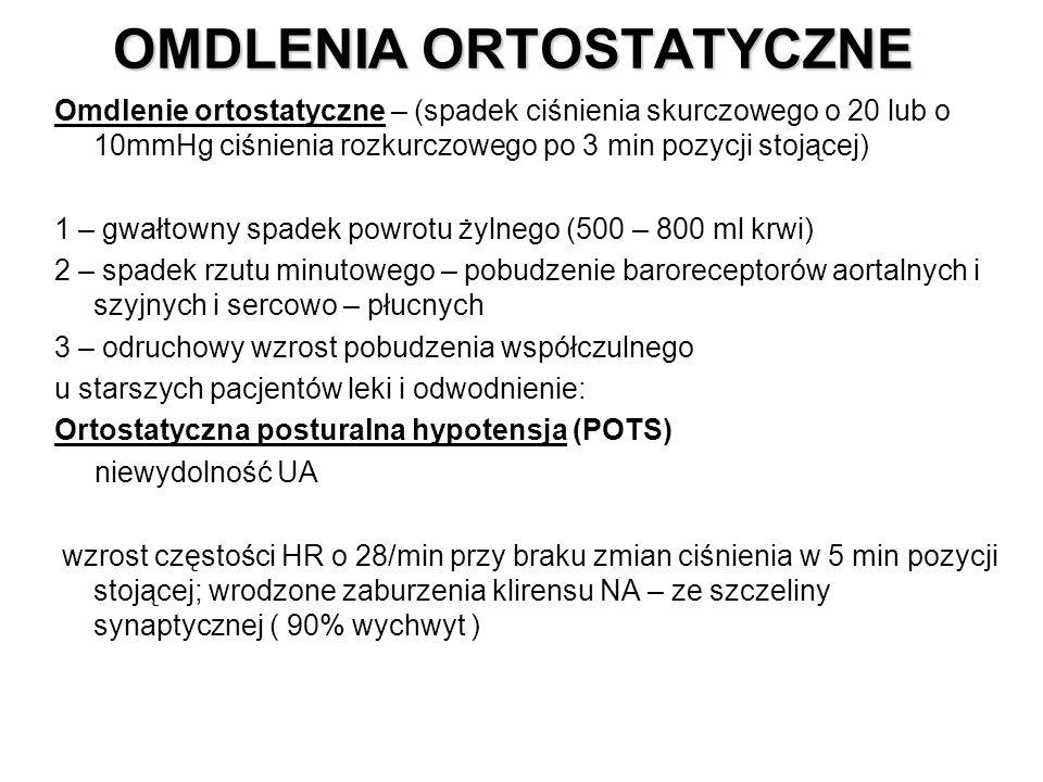 OMDLENIA ORTOSTATYCZNE Omdlenie ortostatyczne – (spadek ciśnienia skurczowego o 20 lub o 10mmHg ciśnienia rozkurczowego po 3 min pozycji stojącej) 1 –
