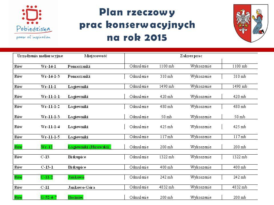 Plan rzeczowy prac konserwacyjnych na rok 2015