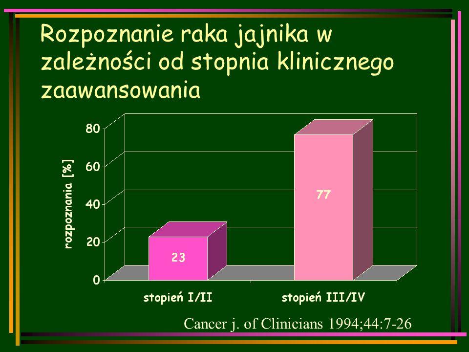 Rozpoznanie raka jajnika w zależności od stopnia klinicznego zaawansowania Cancer j.
