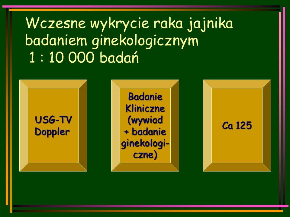 Wczesne wykrycie raka jajnika badaniem ginekologicznym 1 : 10 000 badań USG-TVDopplerBadanieKliniczne(wywiad + badanie ginekologi-czne) Ca 125
