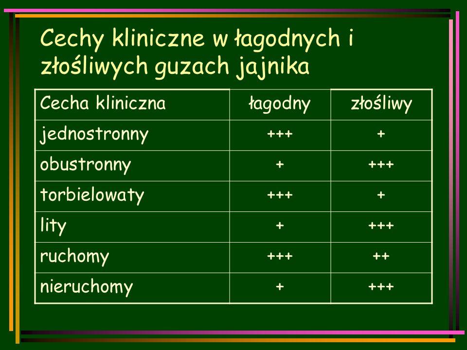 Cechy kliniczne w łagodnych i złośliwych guzach jajnika Cecha klinicznałagodnyzłośliwy jednostronny++++ obustronny++++ torbielowaty++++ lity++++ ruchomy+++++ nieruchomy++++