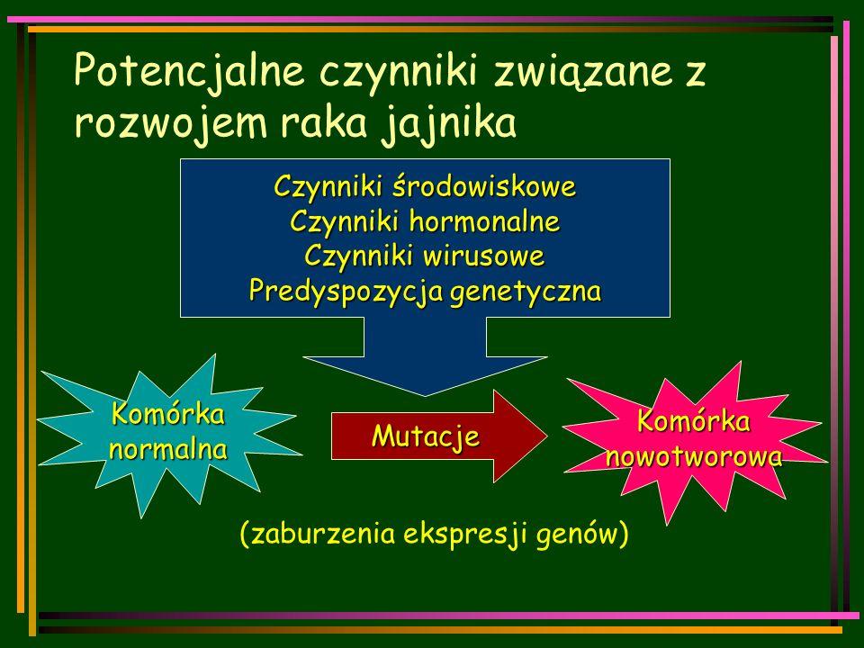 Potencjalne czynniki związane z rozwojem raka jajnika Komórkanormalna Komórkanowotworowa Mutacje (zaburzenia ekspresji genów) Czynniki środowiskowe Czynniki hormonalne Czynniki wirusowe Predyspozycja genetyczna