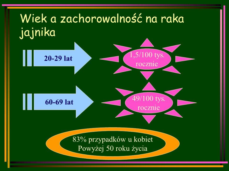 Wiek a zachorowalność na raka jajnika 1,5/100 tys.