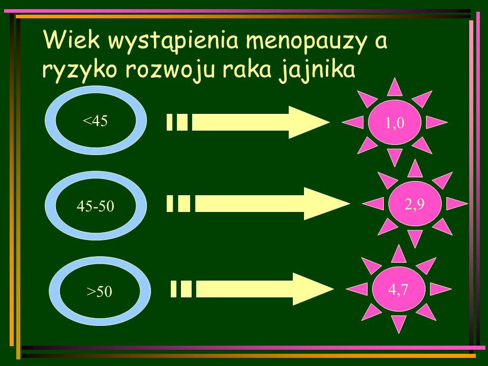 Wiek wystąpienia menopauzy a ryzyko rozwoju raka jajnika <45 45-50 >50 1,0 2,9 4,7