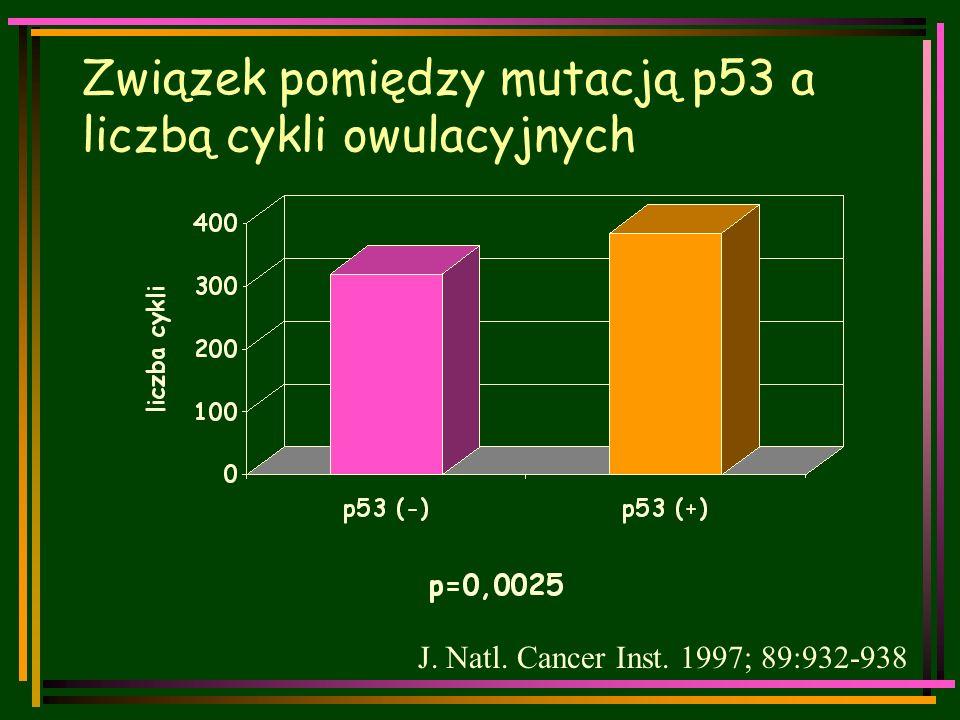 Związek pomiędzy mutacją p53 a liczbą cykli owulacyjnych J. Natl. Cancer Inst. 1997; 89:932-938
