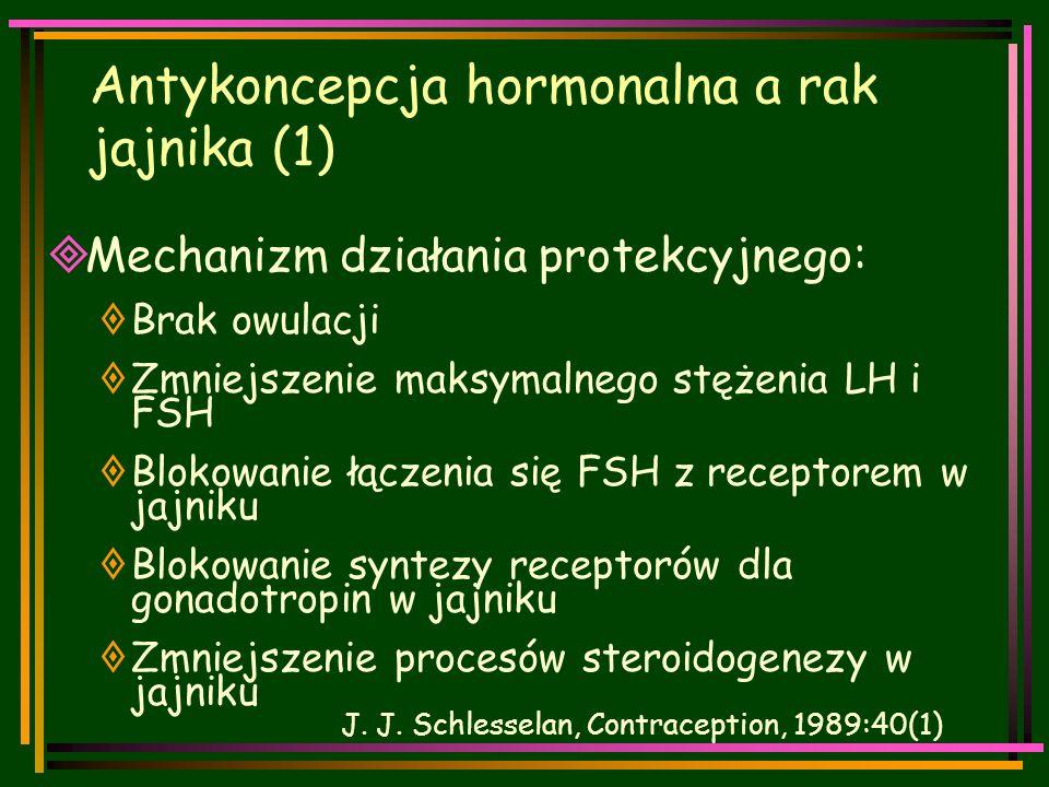 Antykoncepcja hormonalna a rak jajnika (1)  Mechanizm działania protekcyjnego:  Brak owulacji  Zmniejszenie maksymalnego stężenia LH i FSH  Blokowanie łączenia się FSH z receptorem w jajniku  Blokowanie syntezy receptorów dla gonadotropin w jajniku  Zmniejszenie procesów steroidogenezy w jajniku J.