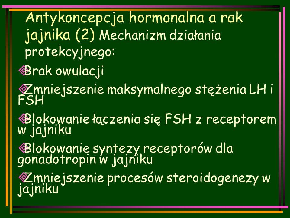 Antykoncepcja hormonalna a rak jajnika (2) Mechanizm działania protekcyjnego:  Brak owulacji  Zmniejszenie maksymalnego stężenia LH i FSH  Blokowanie łączenia się FSH z receptorem w jajniku  Blokowanie syntezy receptorów dla gonadotropin w jajniku  Zmniejszenie procesów steroidogenezy w jajniku