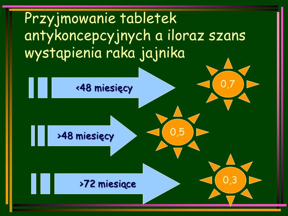 Przyjmowanie tabletek antykoncepcyjnych a iloraz szans wystąpienia raka jajnika 0,5 0,7 0,3 <48 miesięcy >48 miesięcy >72 miesiące